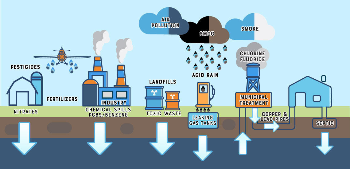 Common Sources of Water Pollution